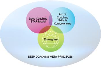 Deep_Coaching_Meta_Principles_Diagram
